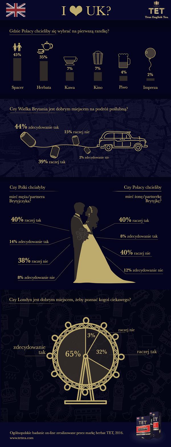 infografika_tet-_walentynki