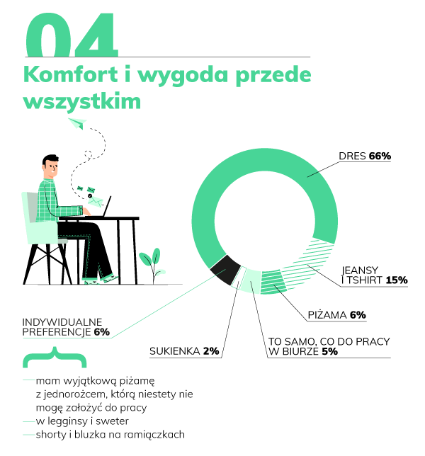 Polacy na home office